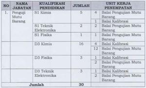 Formasi CPNS Kemendag 2012 Penempatan Jakarta