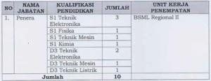 Formasi CPNS Kemendag 2012 Penempatan Yogyakarta
