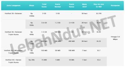 Cara Daftar Paket Internet HotRod 3G+